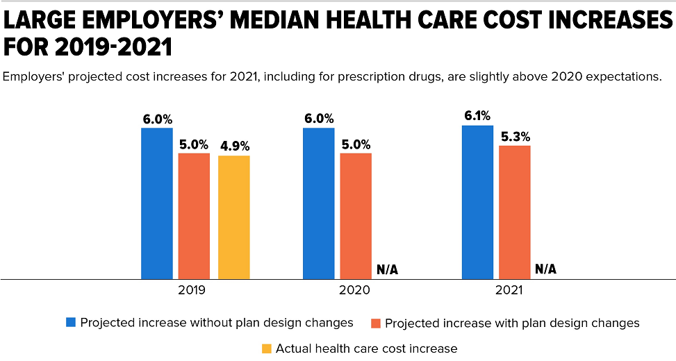 Graph showing Health Plan Costs for 2021