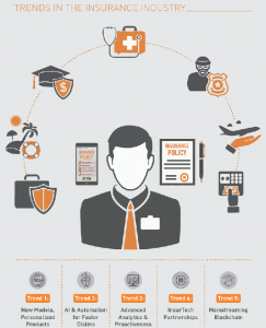 Read more about the article Top 5 Trends in the Insurance Industry