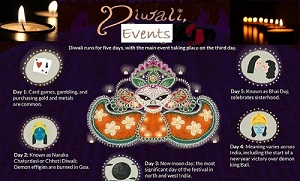 designs showing When is Diwali in 2020, 2021 and 2022