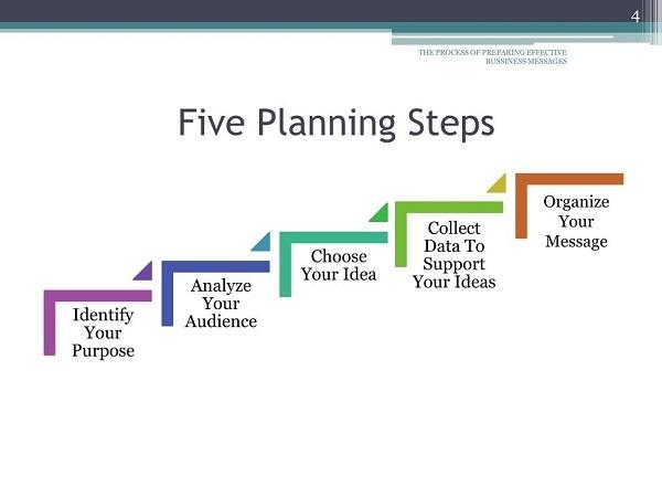 five planning steps